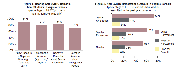 GLSEN Virginia LGBTQ+ youth stats